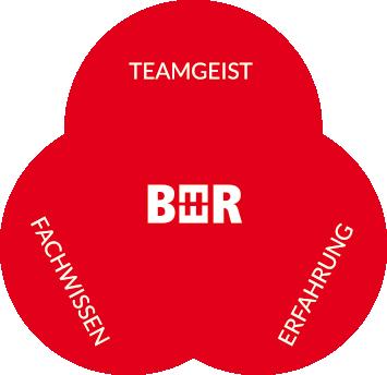 BEER - Teamgeist - Fachwissen - Erfahrung - Ihr Spezialist fürs Dach – Beer Bedachung GmbH – Oestingstraße 37 – 59063 Hamm